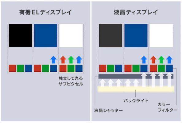 iPhoneXの有機EL(OLED)と液晶(LCD)の違い